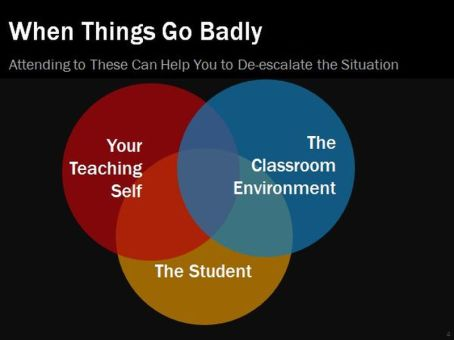 """Three circles intersecting; one is """"Your Teaching Self; another is """"The Classroom Environment;"""" and the last is """"The Student"""""""
