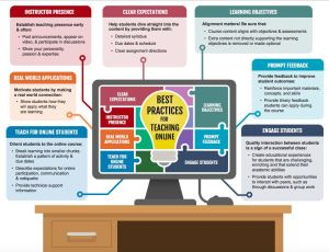 Infographic: best practices for teaching online